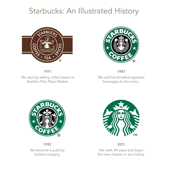 Starbucks Brand Identity Changes