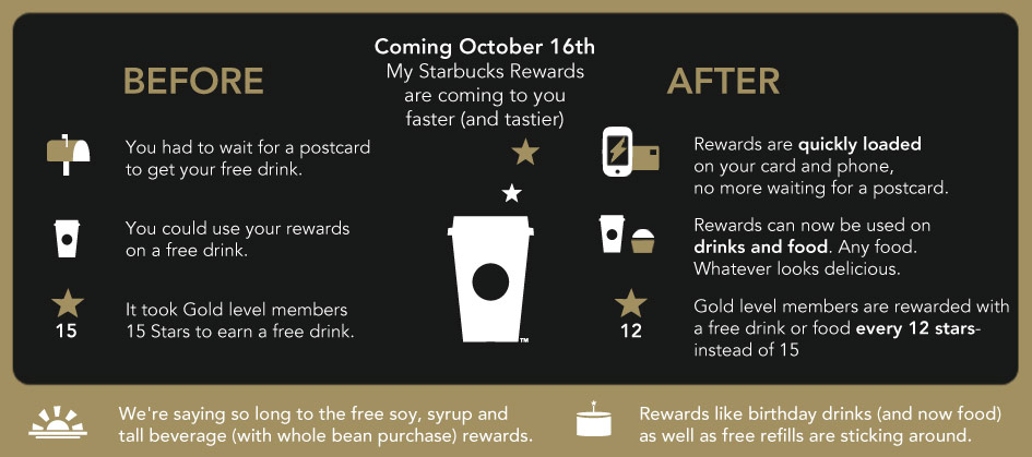Rewards Faster - Coming October 16th My Starbucks Rewards is coming to you faster (and tastier).