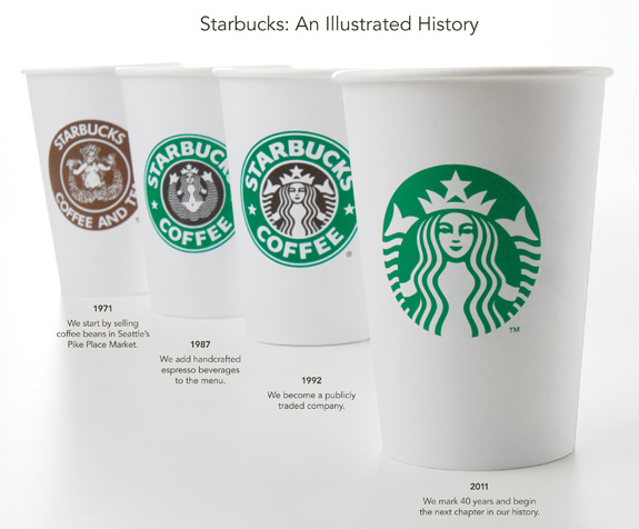 40 years of Starbucks visual identity.